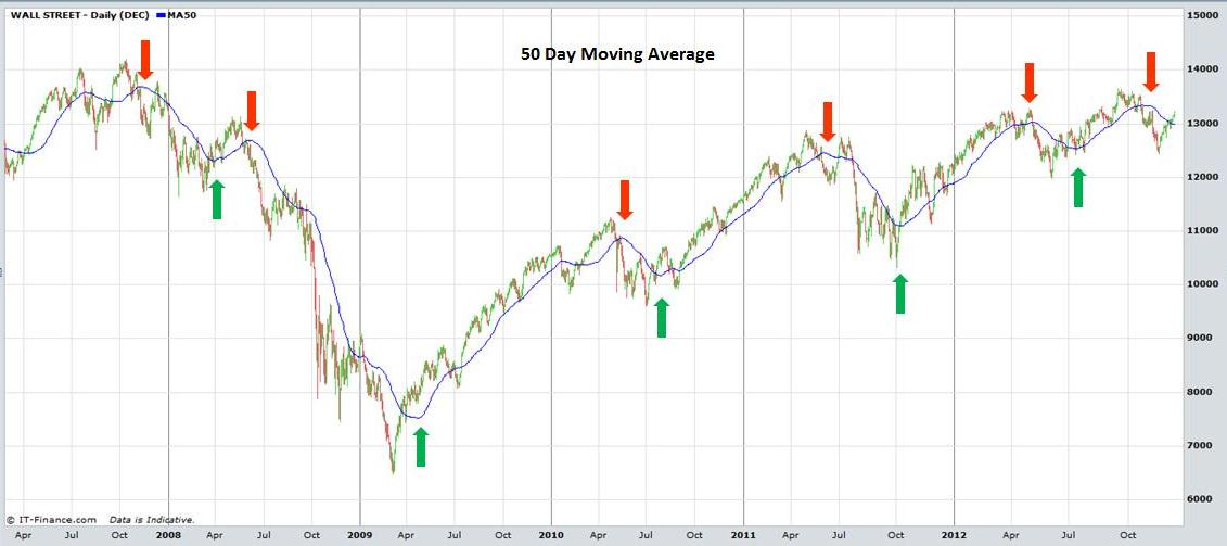 Trading strategies 20 day moving average