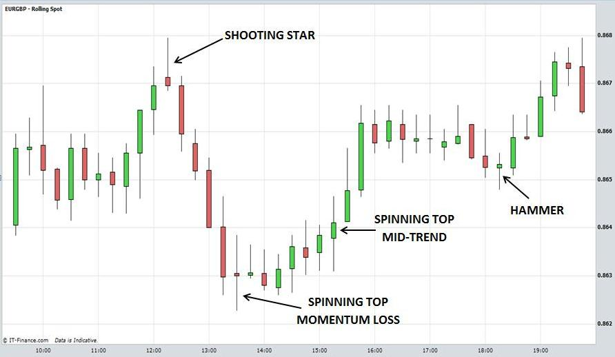 Shooting star binary options