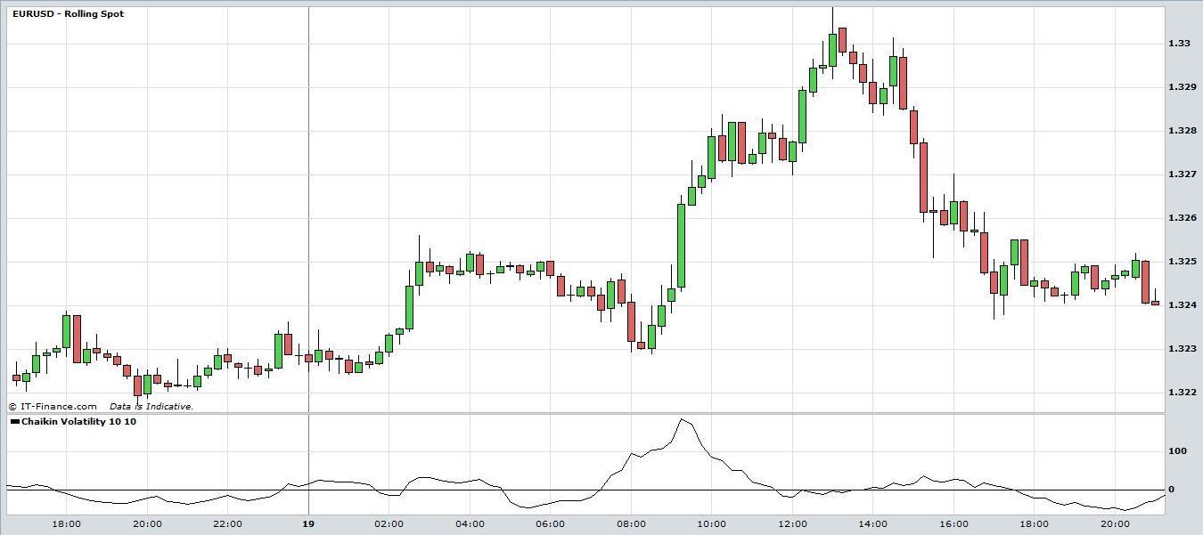 Chaikin volatility indicator forex