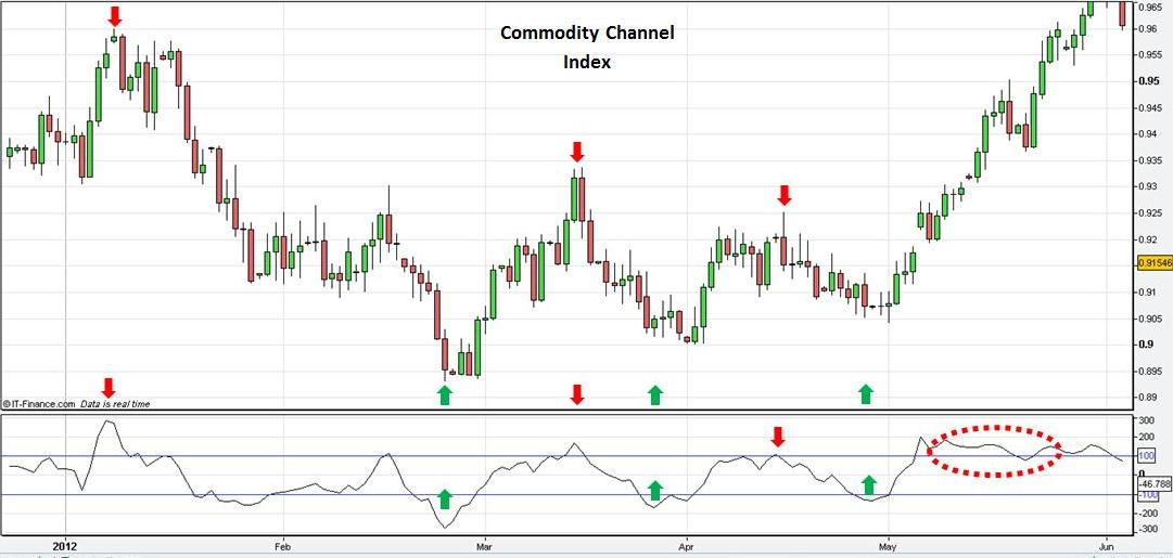 Commodities indeicis and forex relation