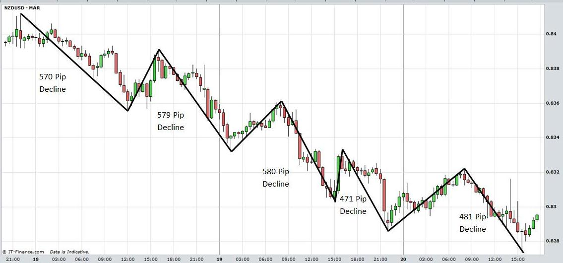 How to swing trade the forex market