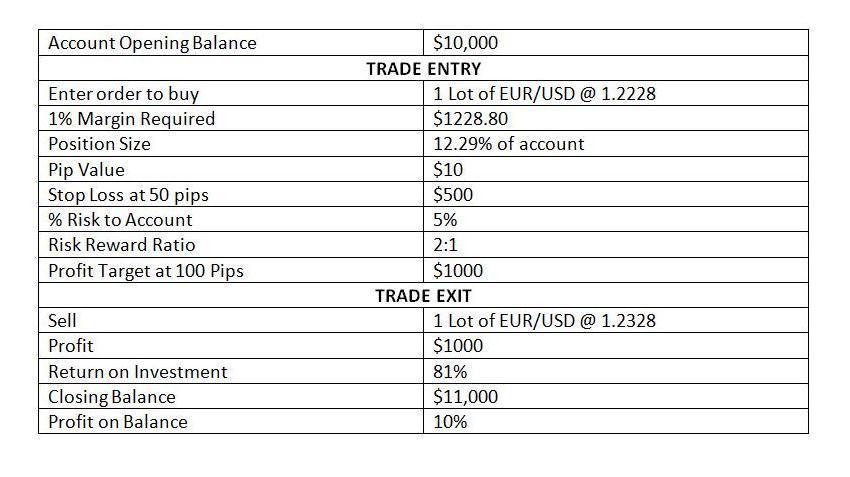 Торговля 1000 usd на форекс как играть на бирже форекс обучение