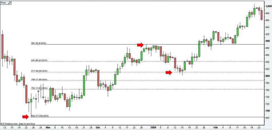 Forex fibonacci retracement