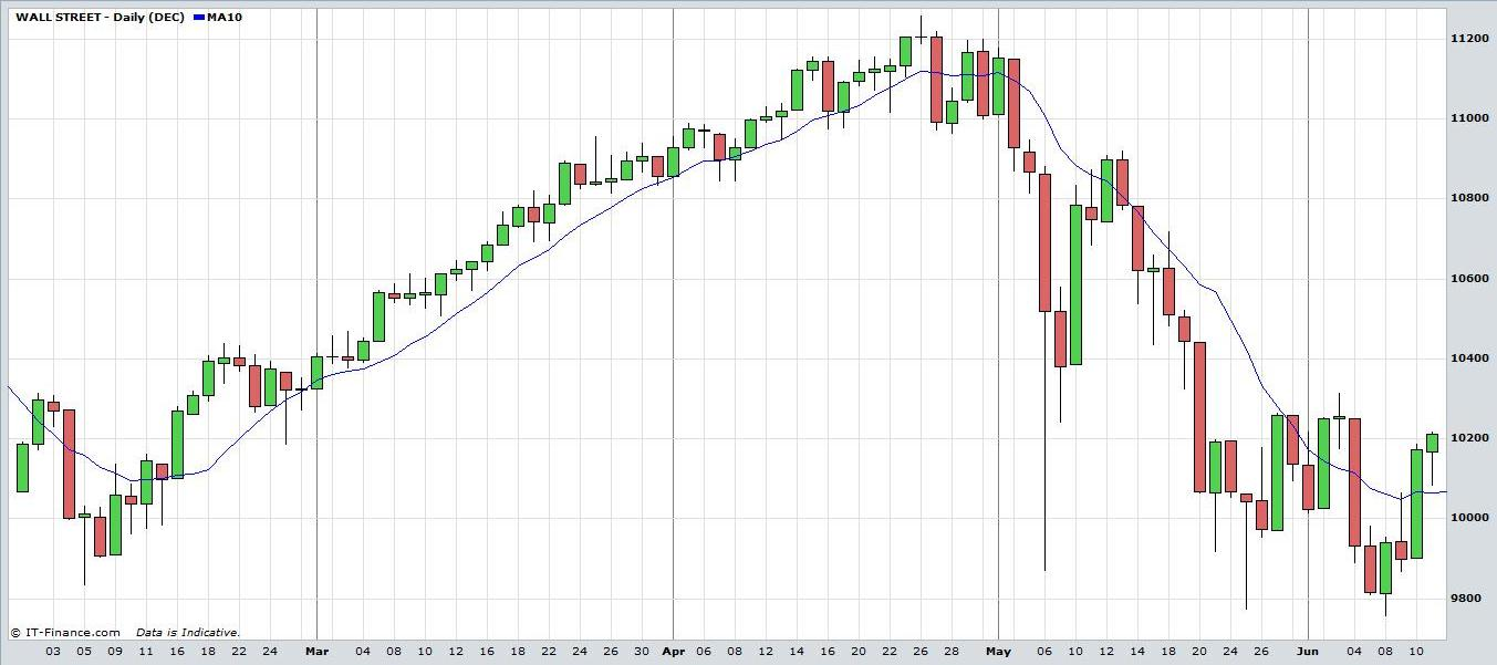 Trading strategy dow jones futures