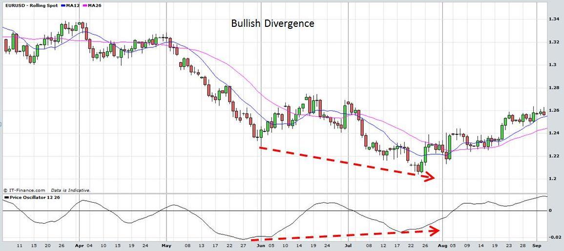 Forex Trading Technical Analysis Price Oscillator
