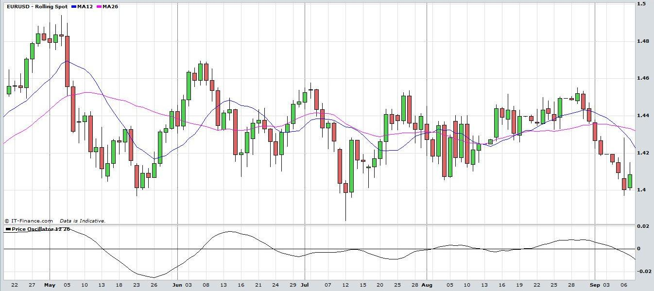 Forex trading technical analysis online