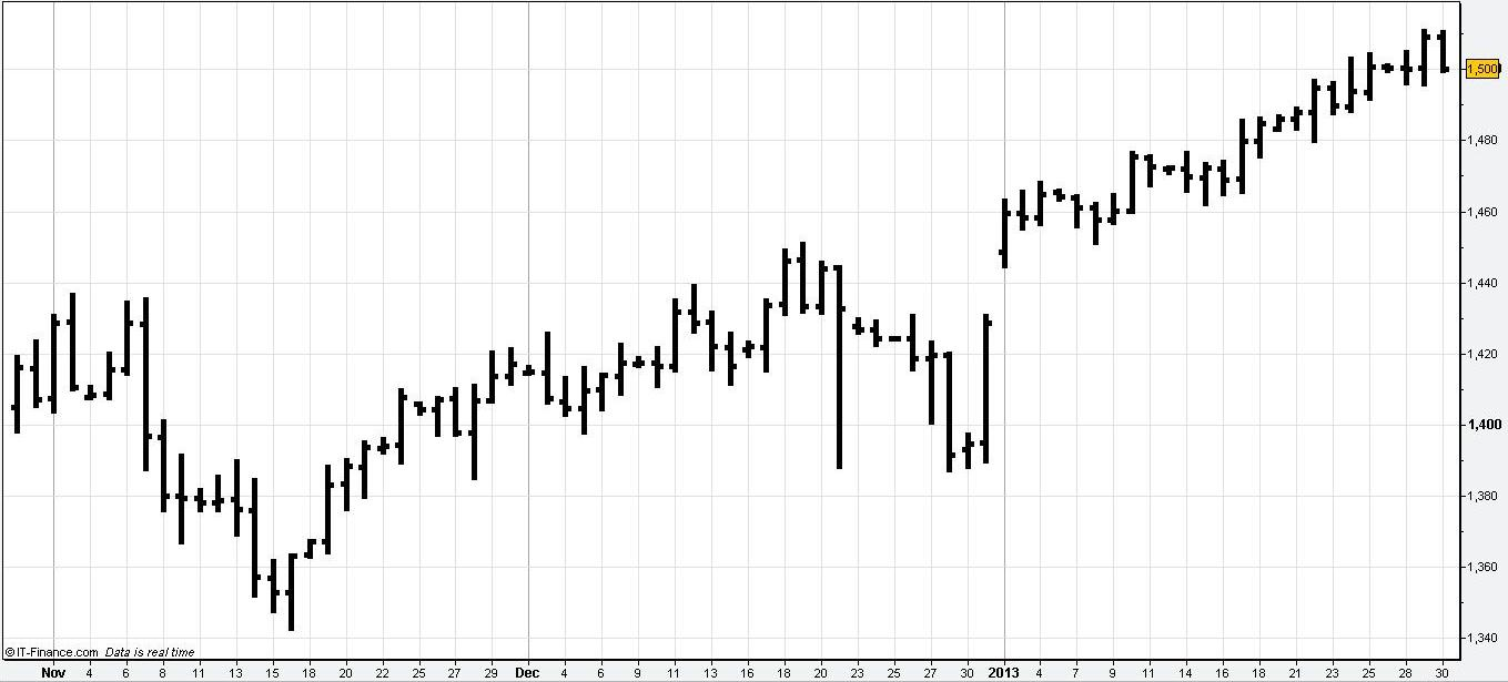 Stock Market Charting