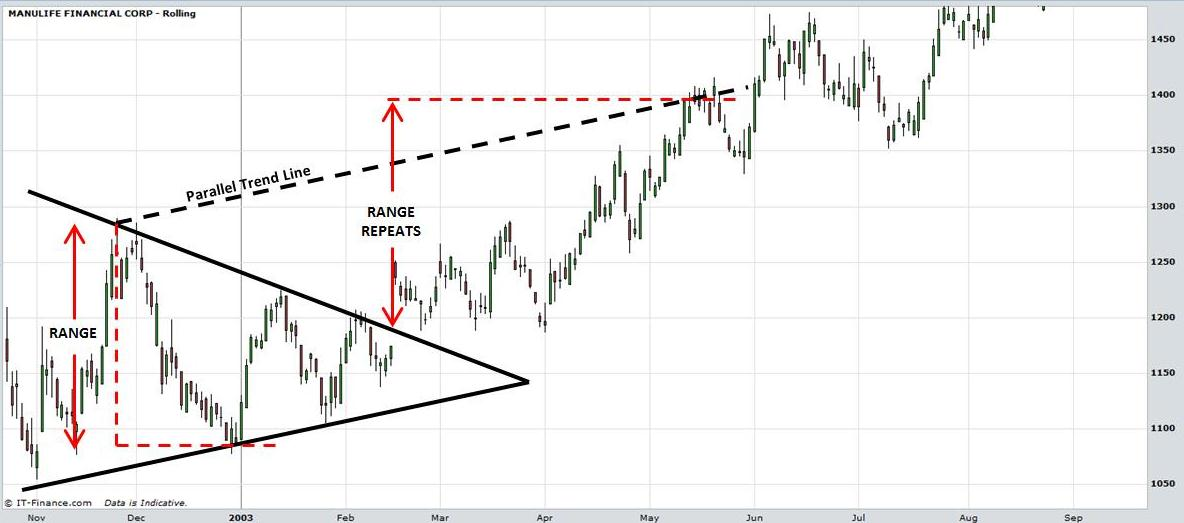 Stock charts technical analysis triangles