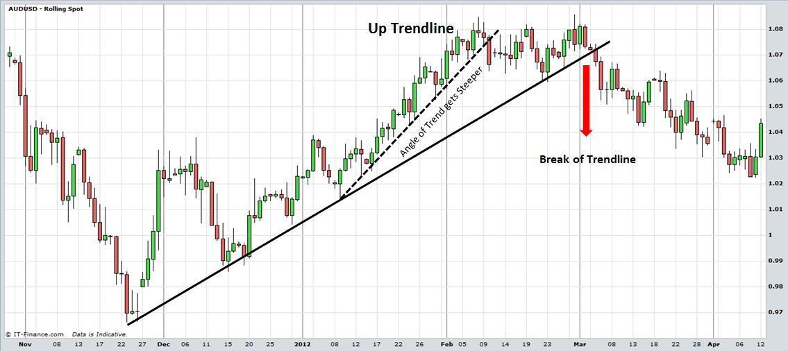 Kursus walut forex nawigator