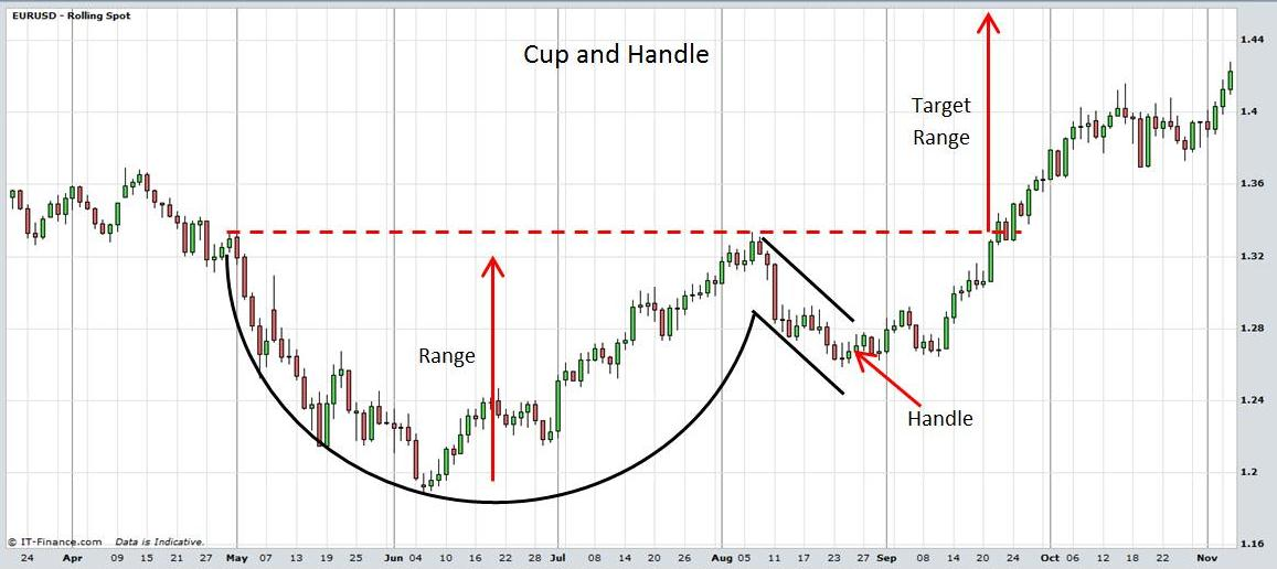 X trade forex cup