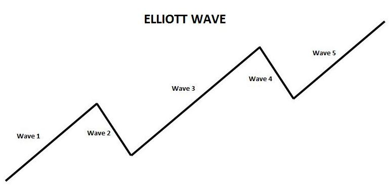 Trading Commodities Online Elliott Wave